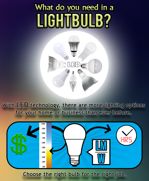 Finding the Right LED Bulb